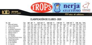 El Club Nerja de Atletismo aparece segundo en el ranking nacional de clubes 2020 publicado por la RFEA publicado recientemente.